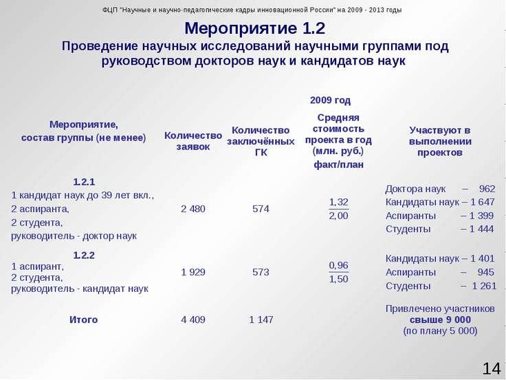 Мероприятие 1.2 Проведение научных исследований научными группами под руковод...