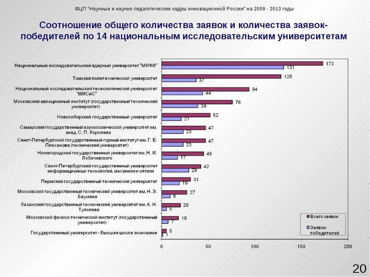 """ФЦП """"Научные и научно-педагогические кадры инновационной России"""" на 2009-20..."""