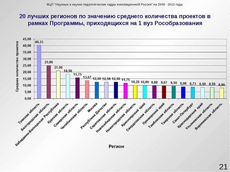 20 лучших регионов по значению среднего количества проектов в рамках Программ...