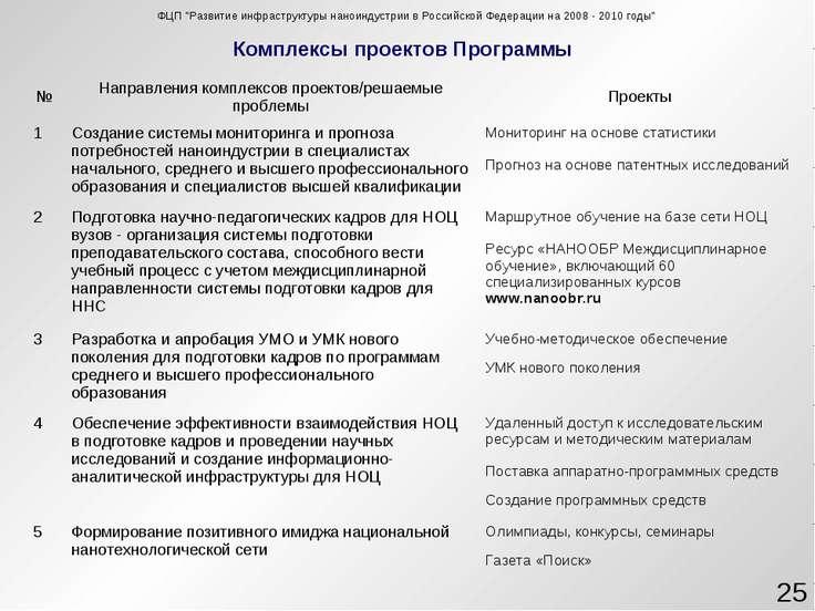 """Комплексы проектов Программы * ФЦП """"Развитие инфраструктуры наноиндустрии в Р..."""