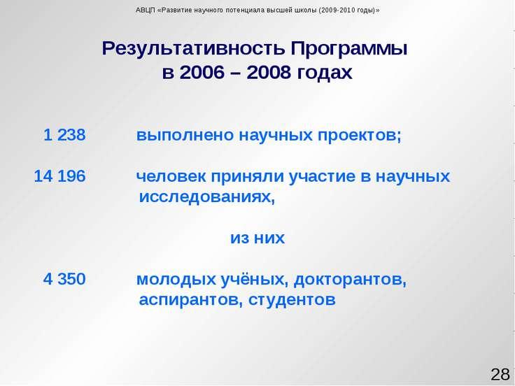 Результативность Программы в 2006 – 2008 годах * АВЦП «Развитие научного поте...