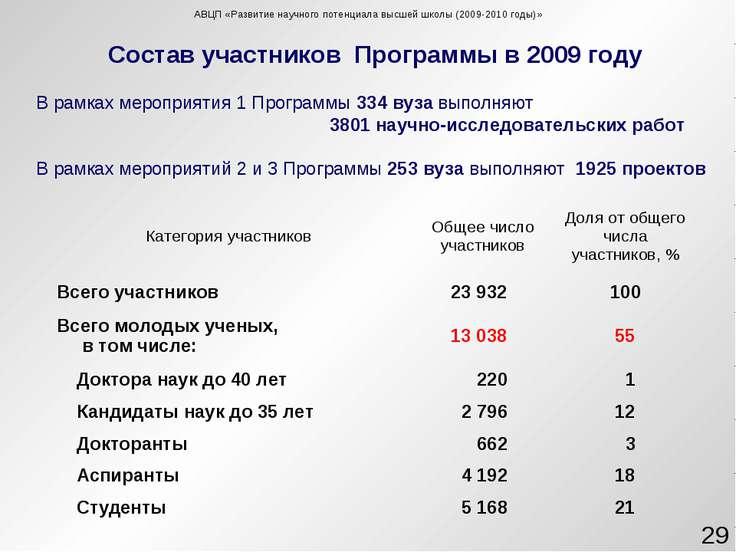 Состав участников Программы в 2009 году В рамках мероприятия 1 Программы 334 ...
