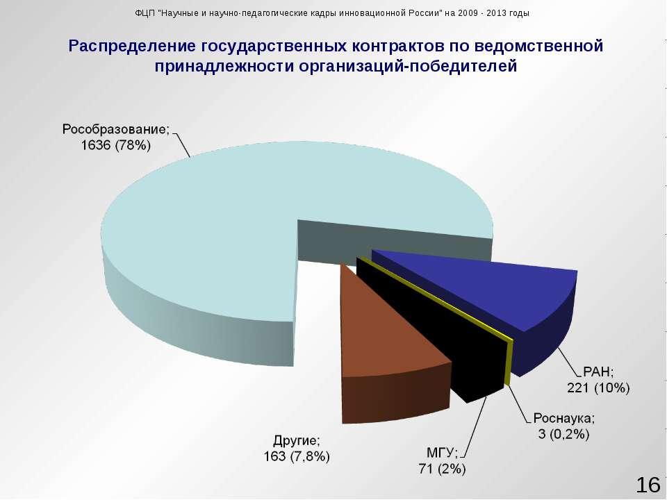 Распределение государственных контрактов по ведомственной принадлежности орга...