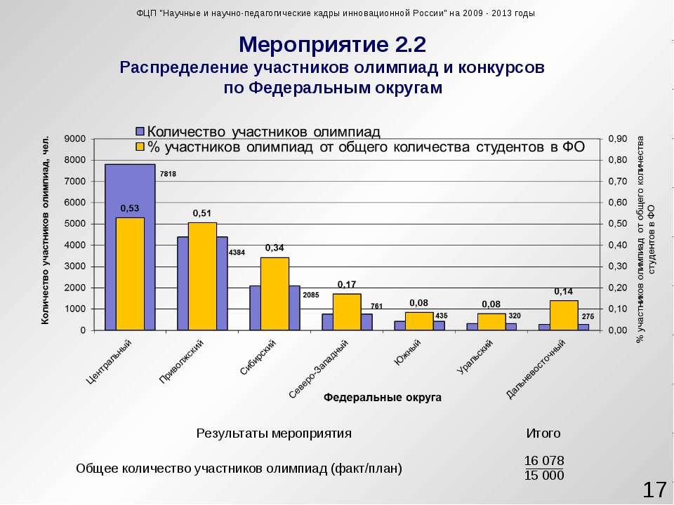 Мероприятие 2.2 Распределение участников олимпиад и конкурсов по Федеральным ...
