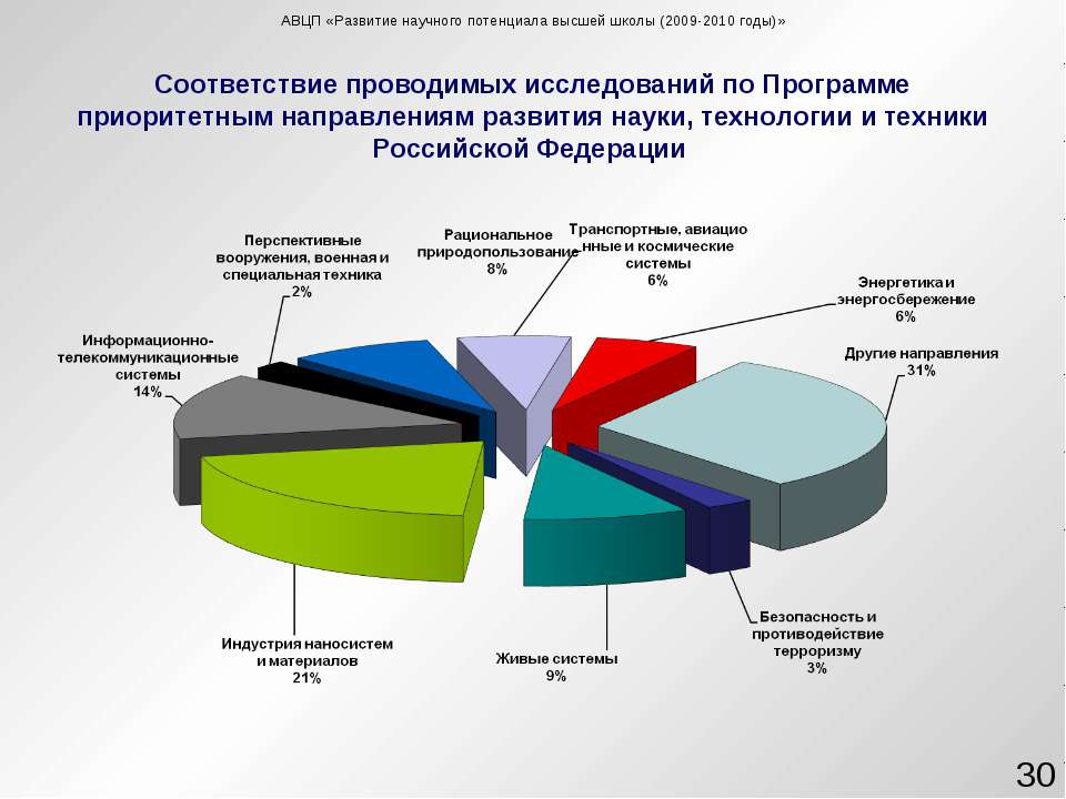 Соответствие проводимых исследований по Программе приоритетным направлениям р...