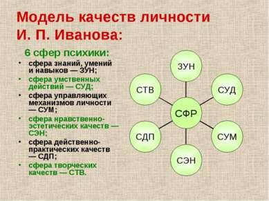 Модель качеств личности И. П. Иванова: 6 сфер психики: сфера знаний, умений и...