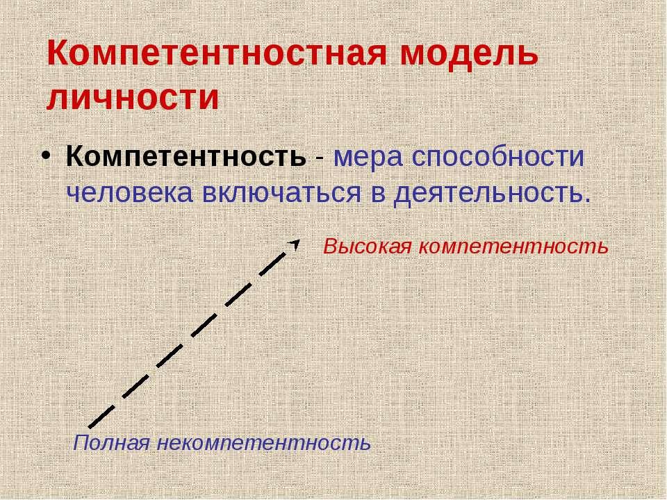 Компетентностная модель личности Компетентность - мера способности человека в...