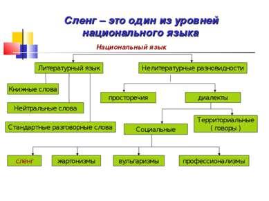 Литературный язык Нелитературные разновидности просторечия диалекты Территори...