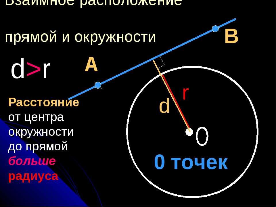 Взаимное расположение прямой и окружности d>r А В d r 0 точек Расстояние от ц...