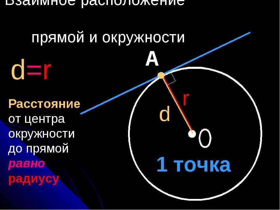 Взаимное расположение прямой и окружности d=r А d r 1 точка Расстояние от цен...