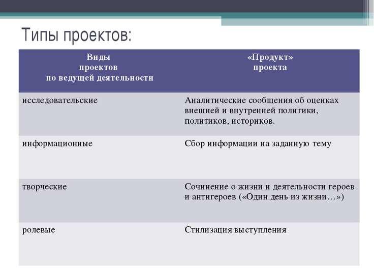 Типы проектов: Виды проектов по ведущей деятельности «Продукт» проекта исслед...