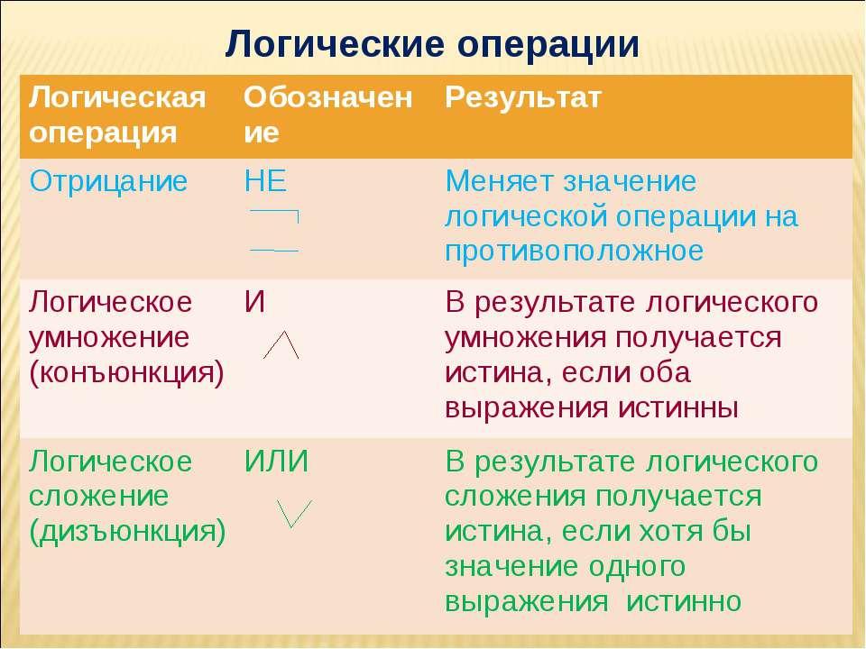 Логические операции Логическая операция Обозначение Результат Отрицание НЕ Ме...