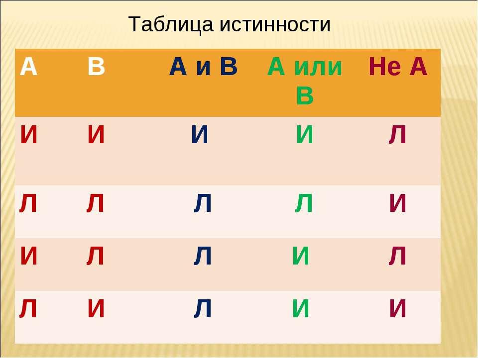 Таблица истинности А В А и В А или В Не А И И И И Л Л Л Л Л И И Л Л И Л Л И Л...