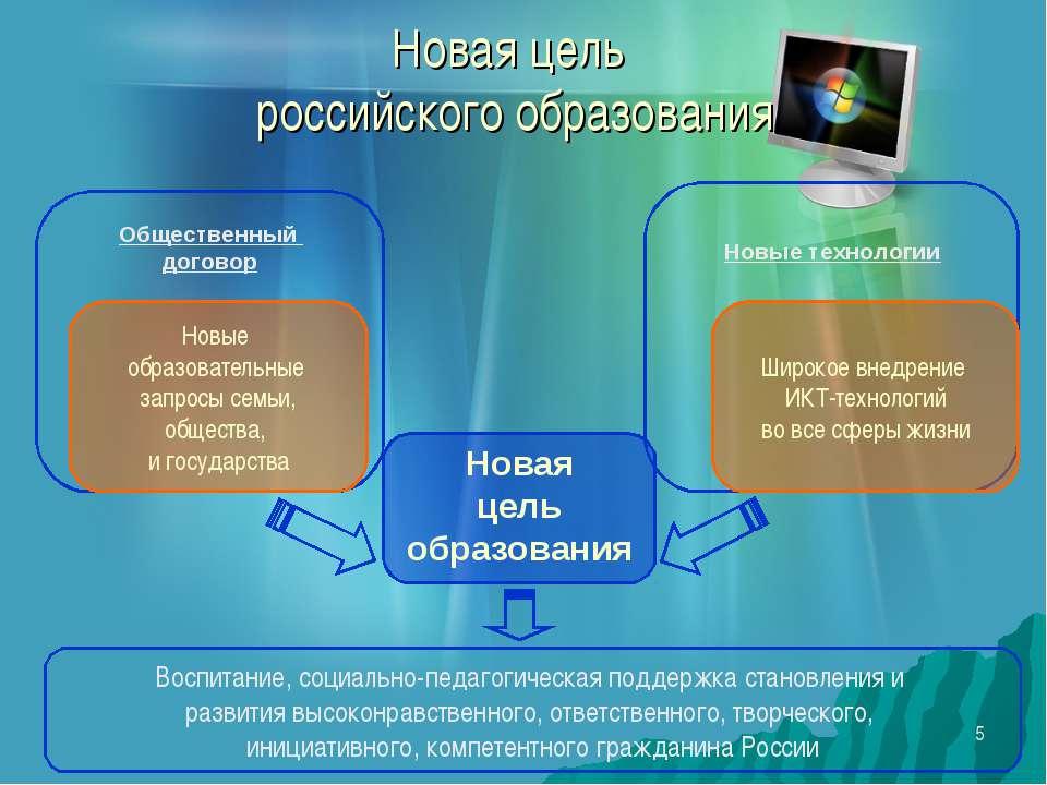 * Новая цель российского образования Новая цель образования Новые технологии ...
