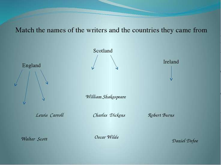 Match the names of the writers and the countries they came from William Shake...