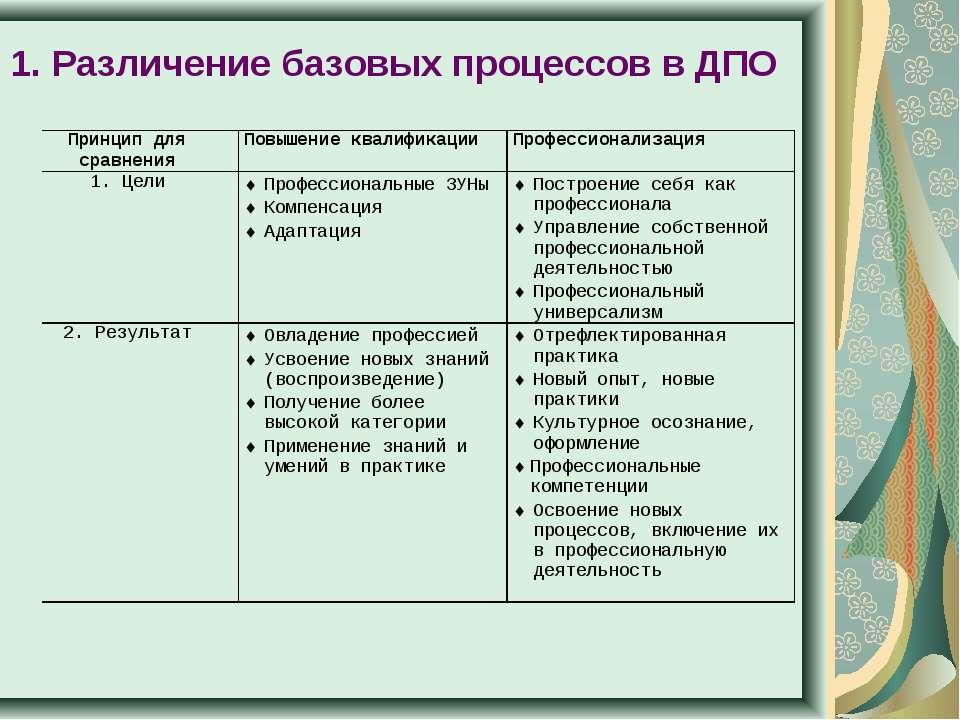 1. Различение базовых процессов в ДПО