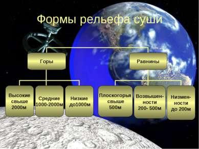 Формы рельефа суши Горы Равнины Плоскогорья свыше 500м Высокие свыше 2000м Ср...