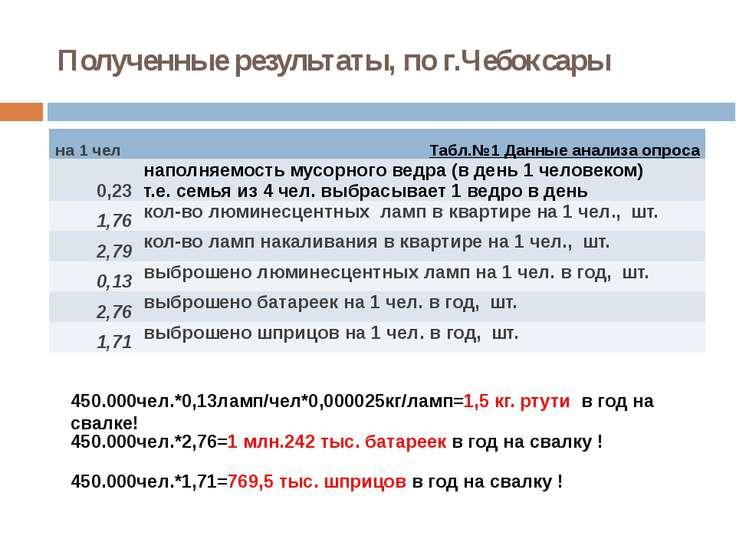Полученные результаты, по г.Чебоксары 450.000чел.*0,13ламп/чел*0,000025кг/лам...