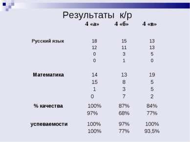 Результаты к/р 4 «а» 4 «б» 4 «в» Русский язык 18 12 0 0 15 11 3 1 13 13 5 0 М...