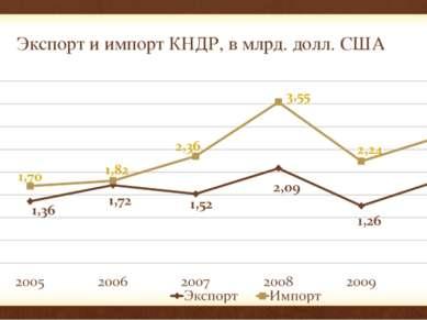 Экспорт и импорт КНДР, в млрд. долл. США