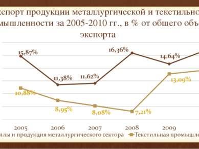 Экспорт продукции металлургической и текстильной промышленности за 2005-2010 ...