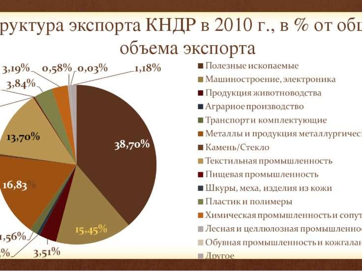 Структура экспорта КНДР в 2010 г., в % от общего объема экспорта