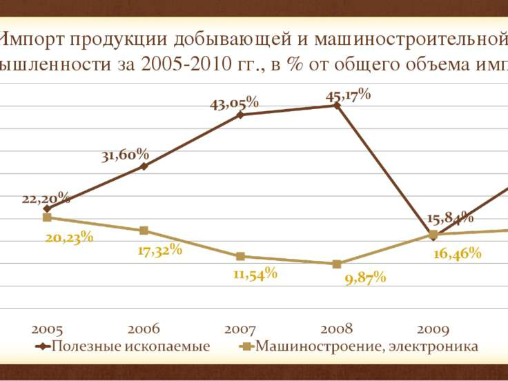 Импорт продукции добывающей и машиностроительной промышленности за 2005-2010 ...