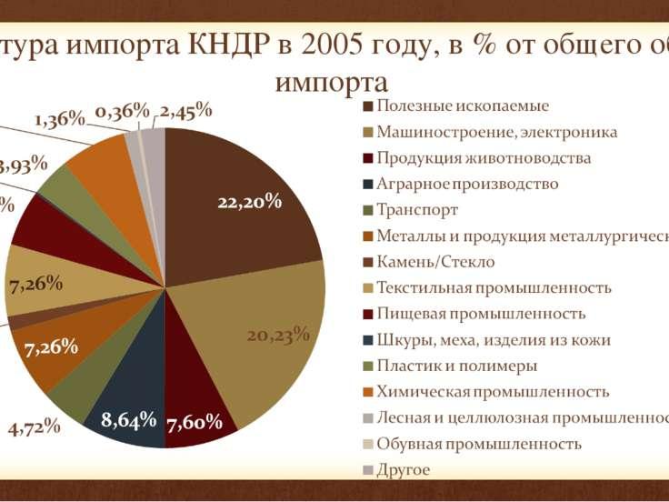 Структура импорта КНДР в 2005 году, в % от общего объема импорта
