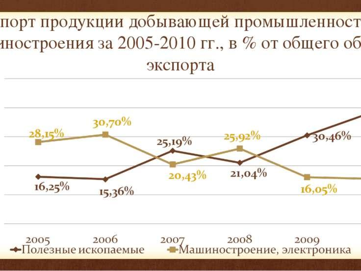 Экспорт продукции добывающей промышленности и машиностроения за 2005-2010 гг....