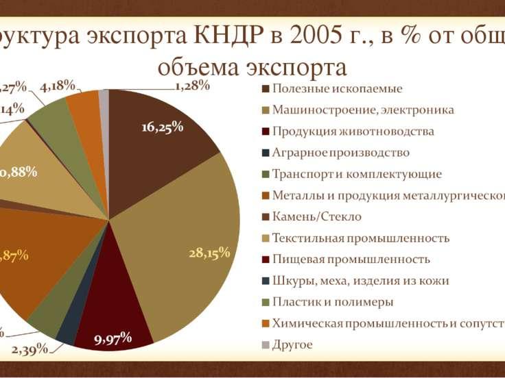 Структура экспорта КНДР в 2005 г., в % от общего объема экспорта