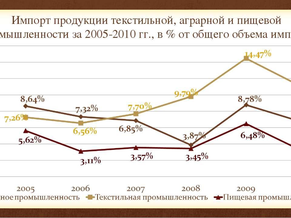 Импорт продукции текстильной, аграрной и пищевой промышленности за 2005-2010 ...