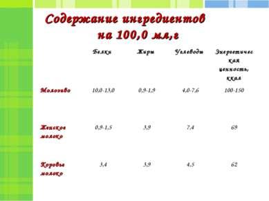 Содержание ингредиентов на 100,0 мл,г