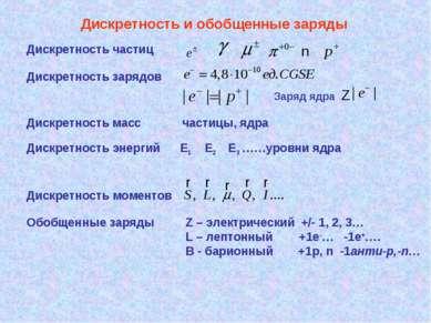 Дискретность и обобщенные заряды Дискретность частиц n Дискретность зарядов З...
