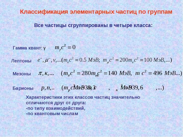 Классификация элементарных частиц по группам Все частицы сгруппированы в четы...