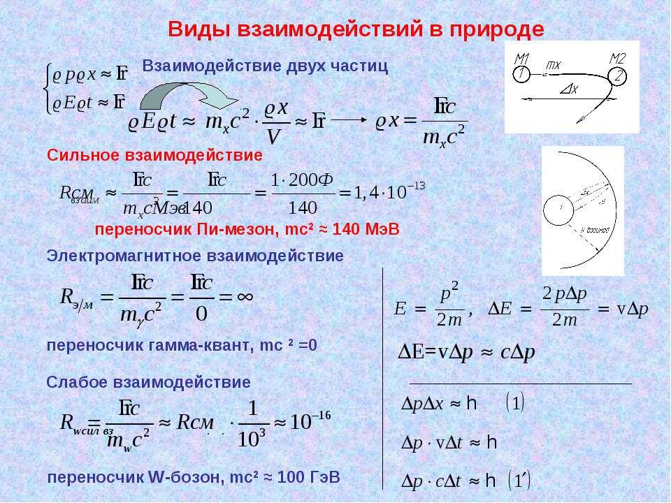 Виды взаимодействий в природе Взаимодействие двух частиц Сильное взаимодейств...