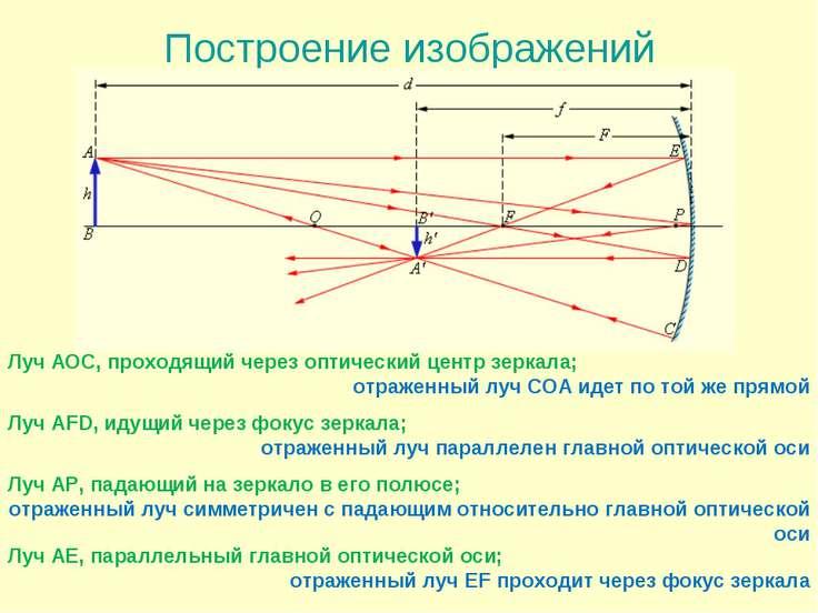 Построение изображений Луч АОС, проходящий через оптический центр зеркала; от...