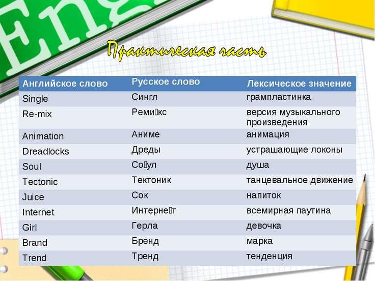 Английское слово Русское слово Лексическое значение Single Сингл грампластинк...