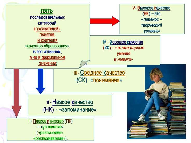 I - Плохое качество (ПК) – «узнавание» («различение», «распознавание»). II - ...