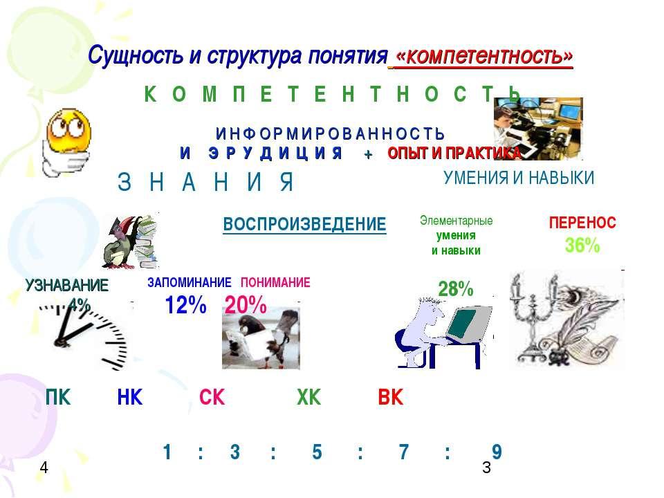 Сущность и структура понятия «компетентность»