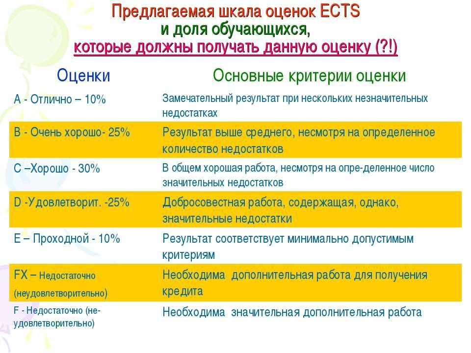 Предлагаемая шкала оценок ЕСТS и доля обучающихся, которые должны получать да...