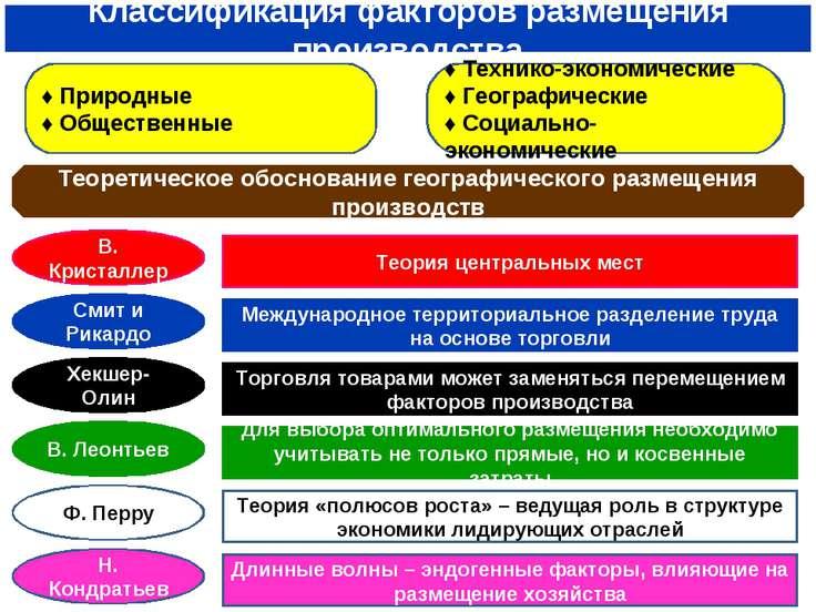 Классификация факторов размещения производства ♦ Природные ♦ Общественные ♦ Т...