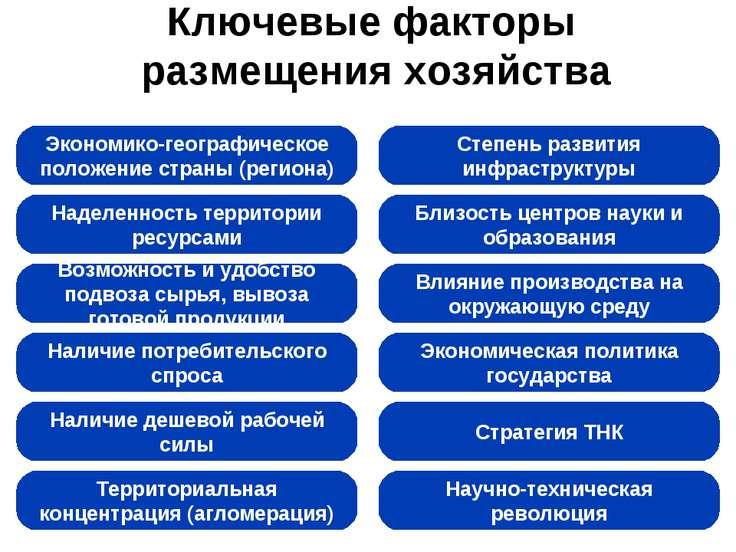 Ключевые факторы размещения хозяйства Экономико-географическое положение стра...