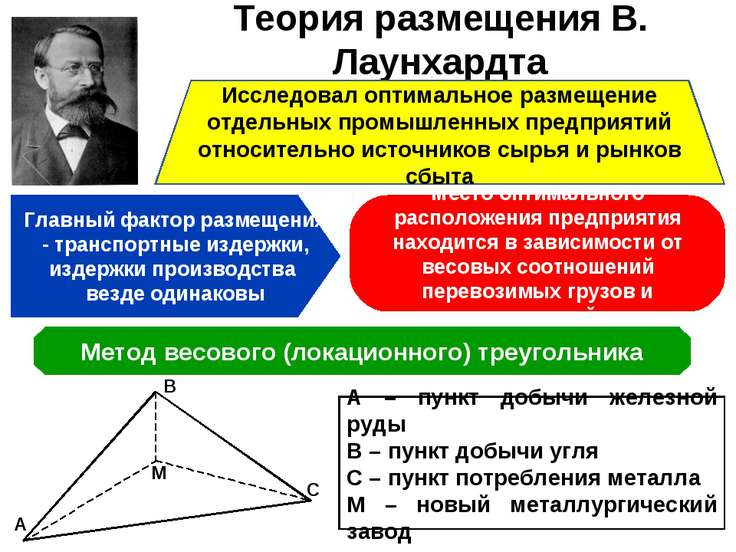 Теория размещения В. Лаунхардта Исследовал оптимальное размещение отдельных п...