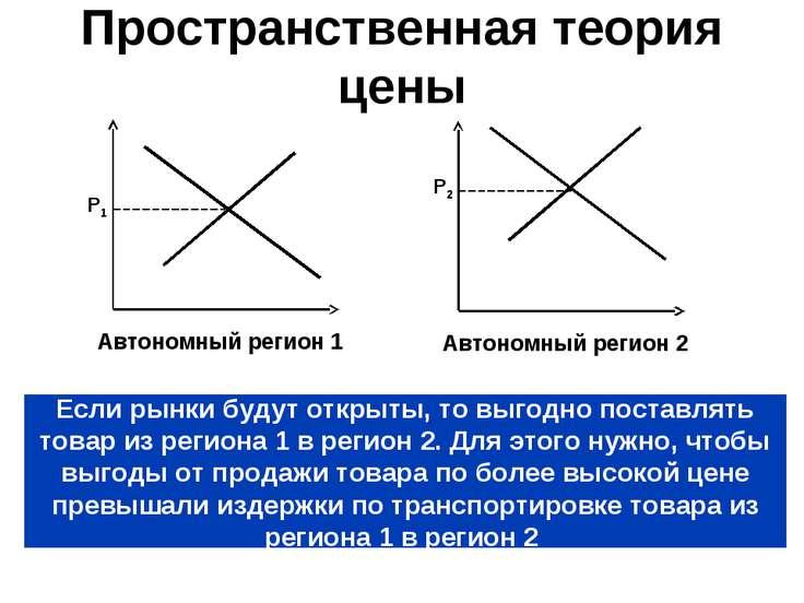 Пространственная теория цены Если рынки будут открыты, то выгодно поставлять ...