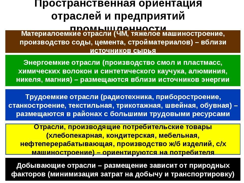 Пространственная ориентация отраслей и предприятий промышленности Материалоем...