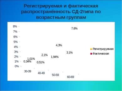 Регистрируемая и фактическая распространённость СД-2типа по возрастным группам