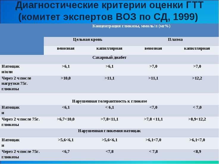Диагностические критерии оценки ГТТ (комитет экспертов ВОЗ по СД, 1999) Конц...