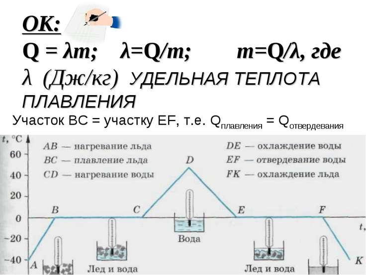 ОК: Q = λm; λ=Q/m; m=Q/λ, где λ (Дж/кг) УДЕЛЬНАЯ ТЕПЛОТА ПЛАВЛЕНИЯ Участок ВС...