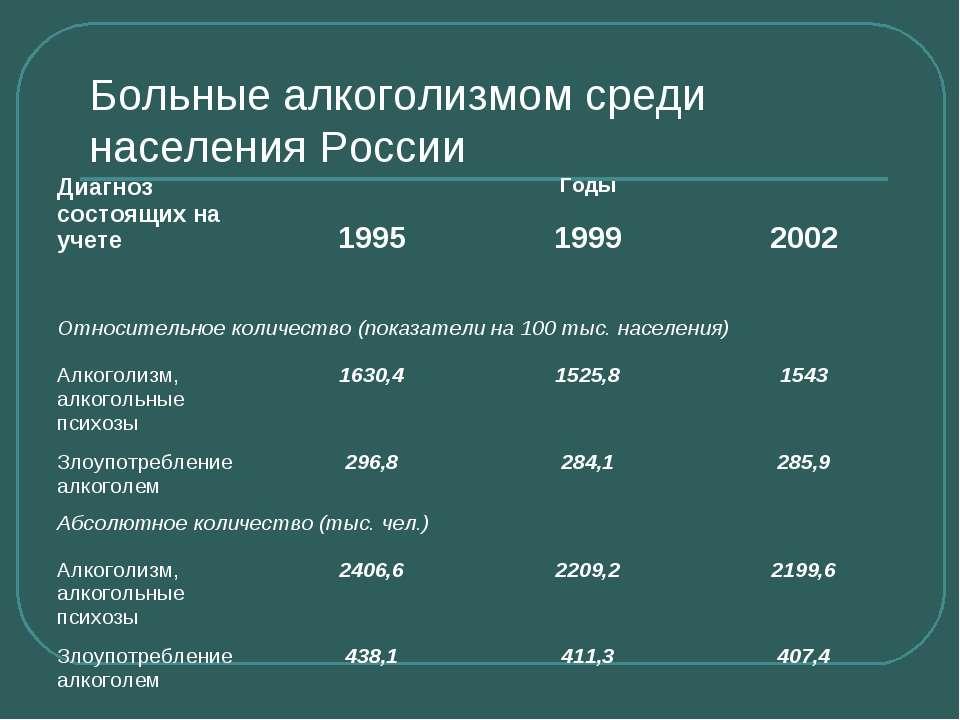 Больные алкоголизмом среди населения России