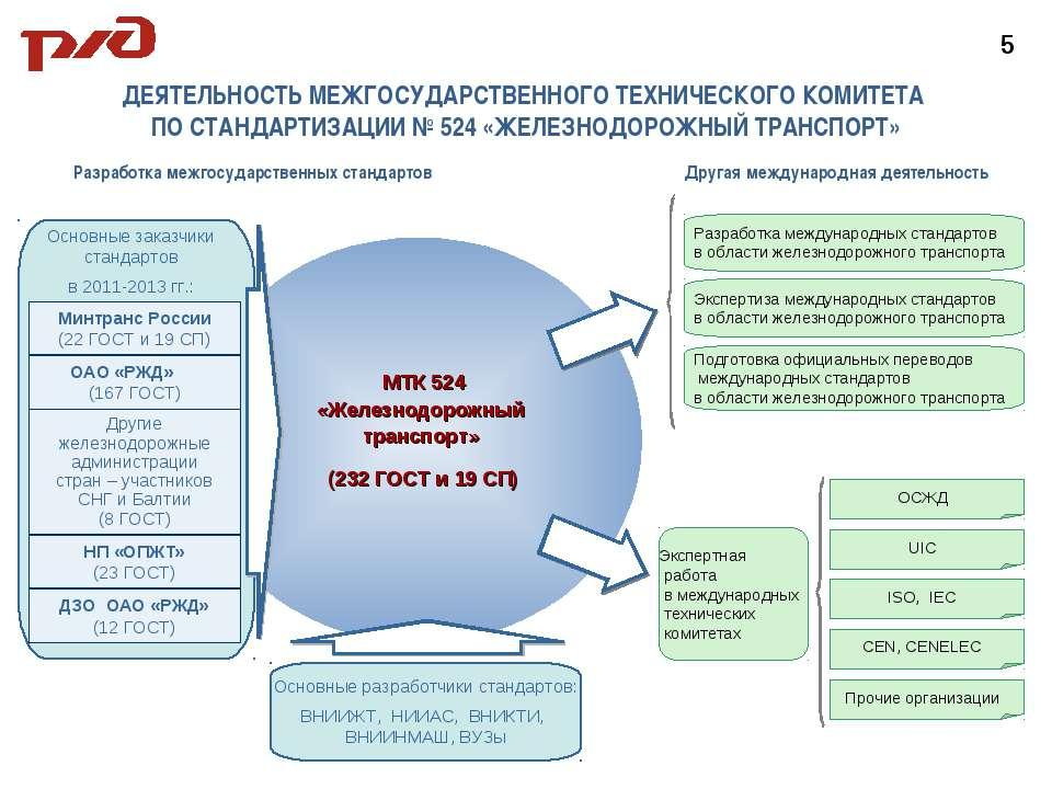 Основные заказчики стандартов в 2011-2013 гг.: ДЕЯТЕЛЬНОСТЬ МЕЖГОСУДАРСТВЕННО...